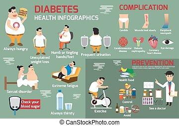 diabetes, infographic, detalle, de, asistencia médica, concepto, en, obesidad, y, diabetes, gente, con, síntomas, y, complication., uso, para, folleto, cartel, bandera, illustration.
