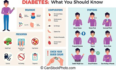 Diabetes infographic composition with prevention tips symptoms treatment complications blood sugar meter monitor flat set vector illustration