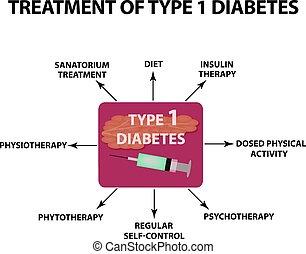 diabetes., isolerat, illustration, 1, bakgrund., infographics., vektor, behandling, typ