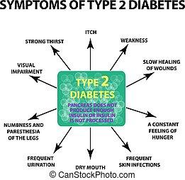 diabetes., isolerat, illustration, symtomer, bakgrund., infographics., vektor, 2, typ