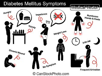 Diabetes Mellitus (DM) Symptoms ( Increase hungry and thirsty , Impotence , Numbness at hands and foots , Chronic wound , Weight loss , Frequent urination ,or No symptom )(Non Contact Disease) (NCD)