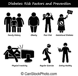 Illustrations showing the risk factors and prevention of Diabetes Mellitus such as family history genetics, obesity, poor diet, gestational diabetes, physical inactivity. Prevention can be regular exercise and eating healthy.