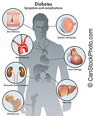 medical illustration of the symptoms and complications of diabetes