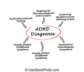 diagnose, adhd