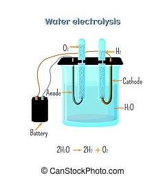 diagram., électrolyse, eau