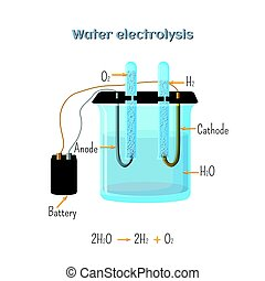 diagram., 電気分解, 水