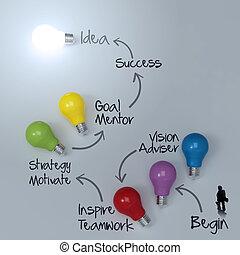 diagram, affärsman, lightbulb, walkimg, 3, idé, framgång, begrepp