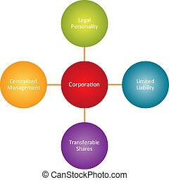 diagram, aktieselskabet, ejendele, firma