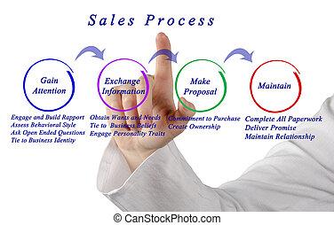 diagram, av, försäljningarna, bearbeta