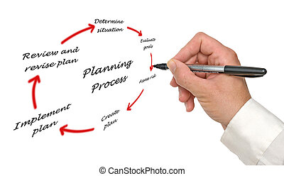 diagram, bearbeta, planerande