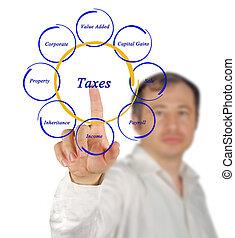 diagram, belastingen