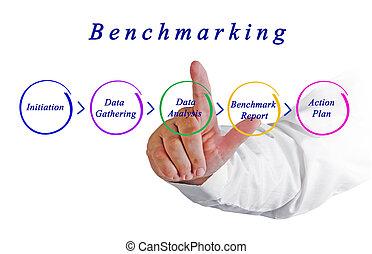 diagram, benchmarking