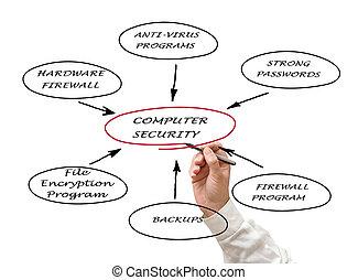 diagram, bezpieczeństwo, komputer