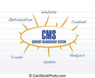 diagram, cms, wzór, projektować, ilustracja
