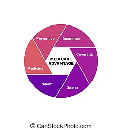 Diagram concept with Medicare Advantage text and keywords. EPS 10 isolated on white background
