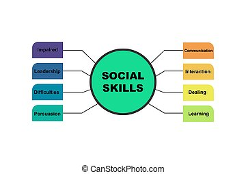 Diagram concept with Social Skills text and keywords. EPS 10 isolated on white background