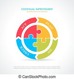 diagram, controleren, cyclus, plan, werken