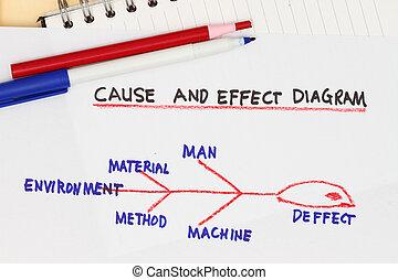 diagram, důvod, dojem