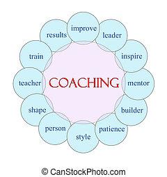 diagram, dając korepetycje, pojęcie, słowo, okólnik