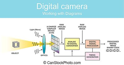 Diagram digital dslr. - Digital single-lens reflex camera is...