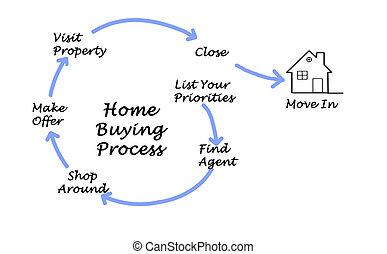 diagram, echte, eigendom, aankoop