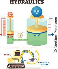 diagram., excavator., mecánico, hidráulica, sistema, ilustración, ingeniería, vector, ciencia, ejemplo