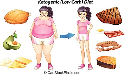 Diagram for ketogenic diet with people and food illustration