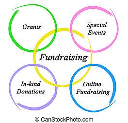 diagram, fundraising
