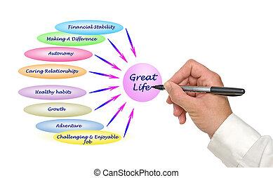 diagram, groot, leven