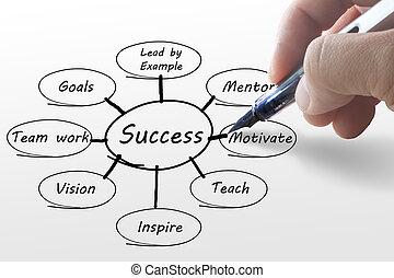 diagram, hand, affär, framgång, skrift