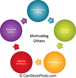 diagram, het motiveren, zakelijk, anderen