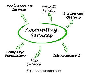 diagram, i, bogholderi, tjenester