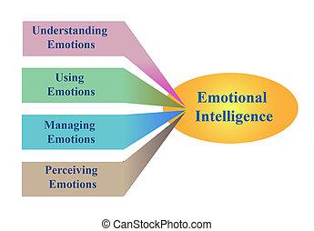 diagram, i, følelsesmæssige, intelligens