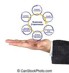 diagram, i, forsikring branche