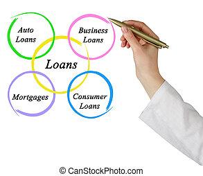 diagram, i, lån
