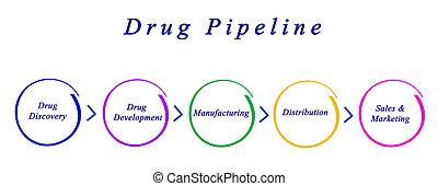 diagram, i, medicin, rørledning