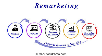 diagram, i, retargeting