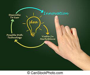 diagram, innowacja