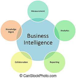 diagram, inteligencja, kierownictwo, handlowy
