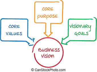 diagram, kern, visie, zakelijk
