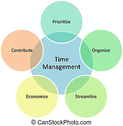 diagram, kierownictwo, handlowy, czas