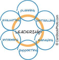 diagram, kierownictwo, handlowy, przewodnictwo