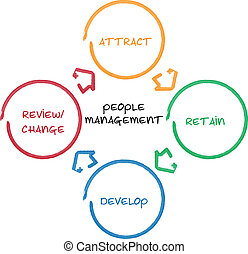 diagram, kierownictwo, handlowy zaludniają