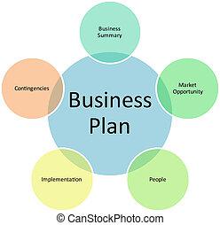 diagram, kierownictwo, plan, handlowy