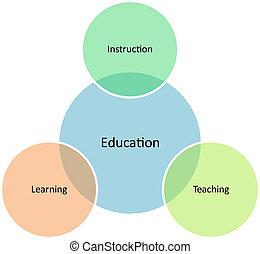 diagram, kierownictwo, wykształcenie, handlowy