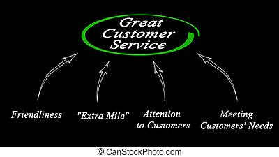 diagram, kund, ivrig, service
