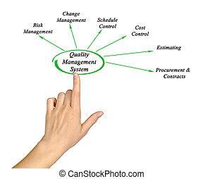 diagram, management, kvalita, systém