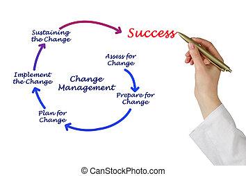 diagram, management, veranderen