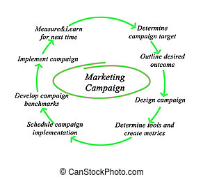 diagram, marketing, campagne