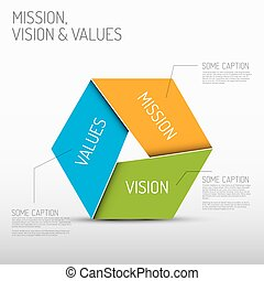 diagram, missie, waarden, visie